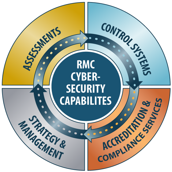 RMC Cybersecurity Capabilities